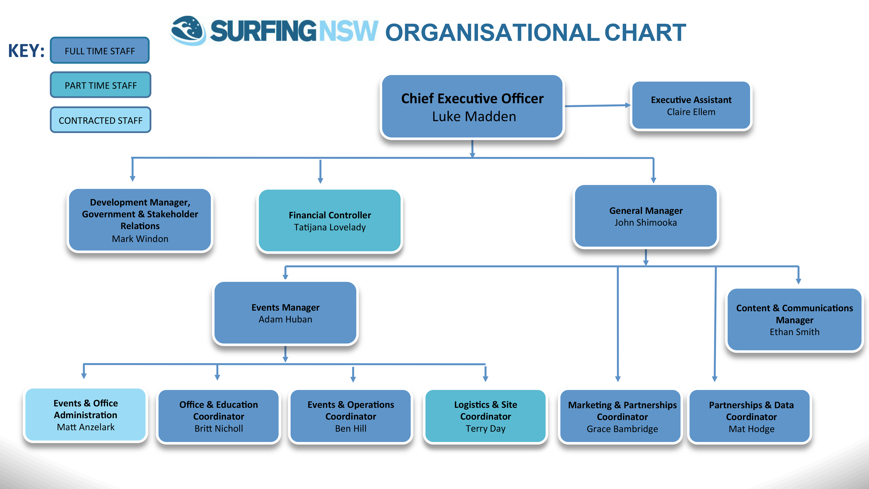 Surfing Nsw Organisational Chart September 2018